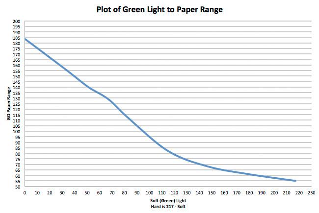 Light Ratio To Grade